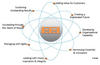 Fundamental Concepts (c) EFQM